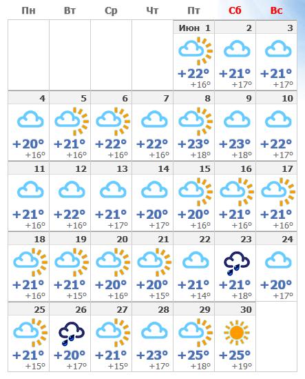 Погода в июньском Лиссабоне.