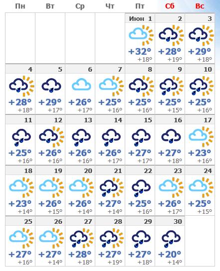 Погода в июньском Будапеште 2019.