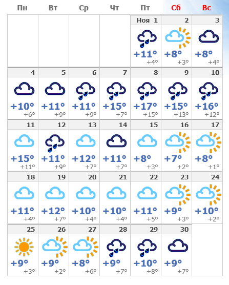 Погодные условия в ноябрьской Венгрии в 2019 году.