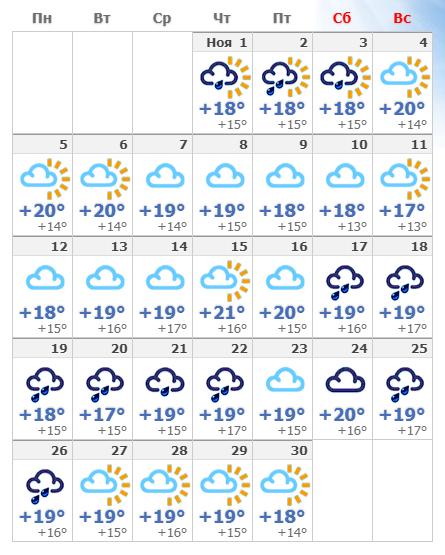 Погодные условия в ноябрьском Лиссабоне в 2020 году.