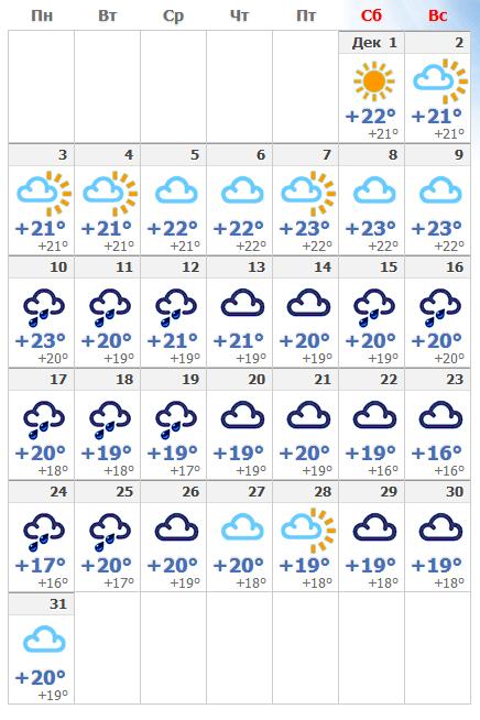 Погодные условия в декабрьском Тенерифе в 2020 году.