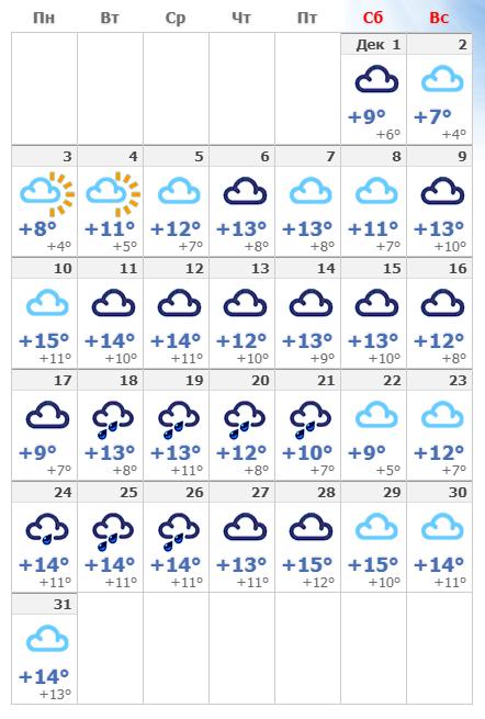 Погодные условия в декабрьской Барселоне в 2020 году.