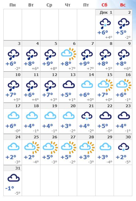 Погодные условия в декабрьском Милане в 2019 году.