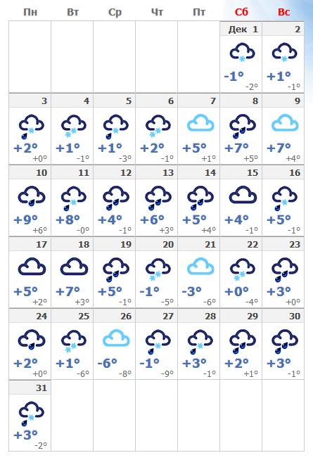 Погодные условия в декабрьской Праге в 2020 году.