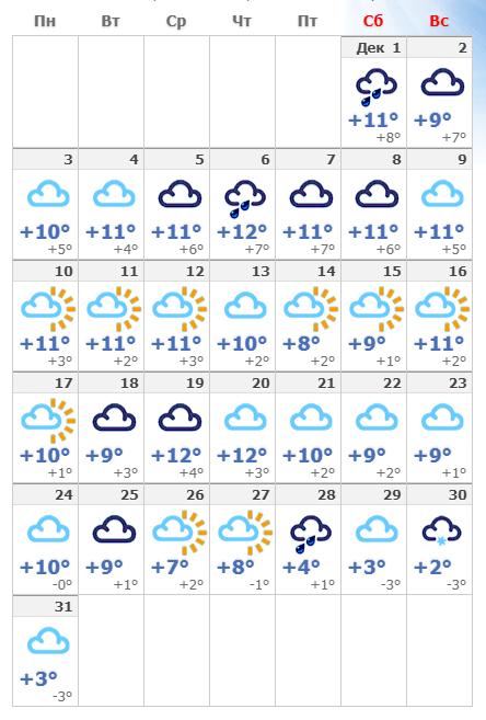 Прогноз погоды в Мадриде на декабрь 2019 года.