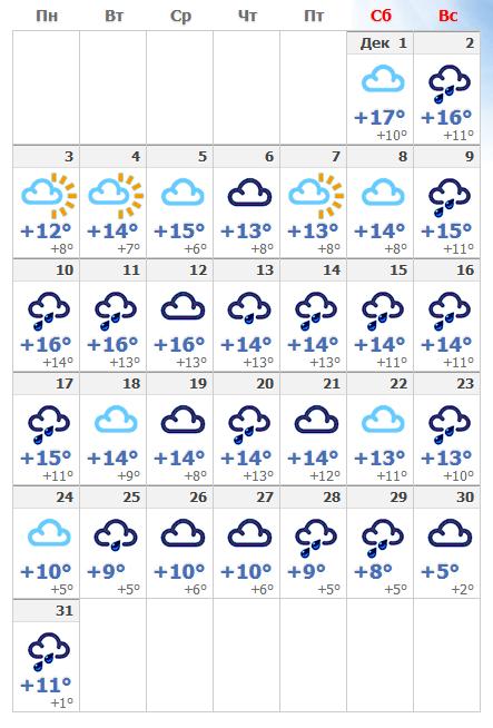 Погодные условия в декабрьском Риме в 2019 году.