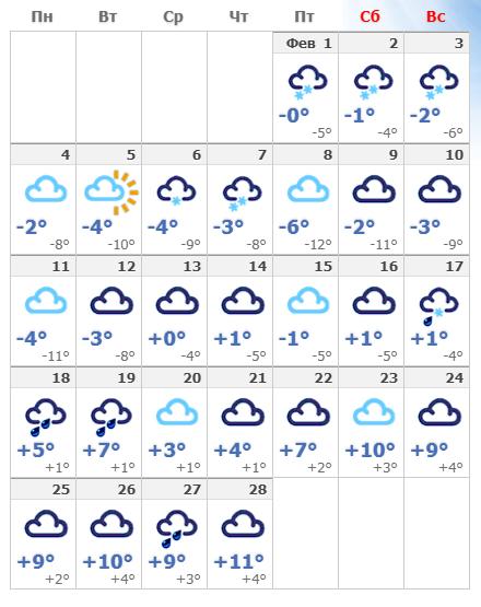 Погодные условия в феврале 2020 в Будапеште.