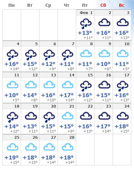 Погодные условия в феврале 2020 в Лиссабоне.