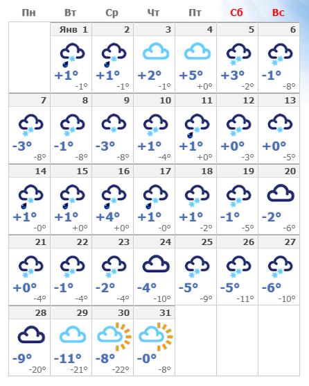 Погодные условия в январе 2019 в Праге.