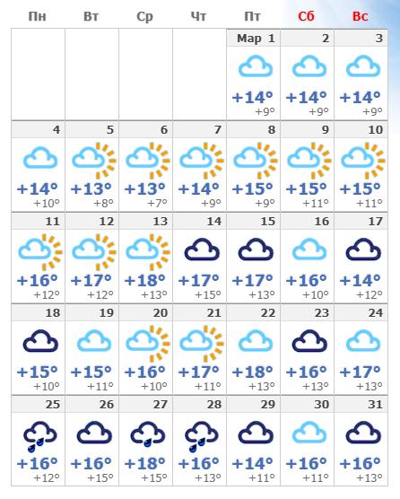 Погодные условия в марте 2021 в Лиссабоне.