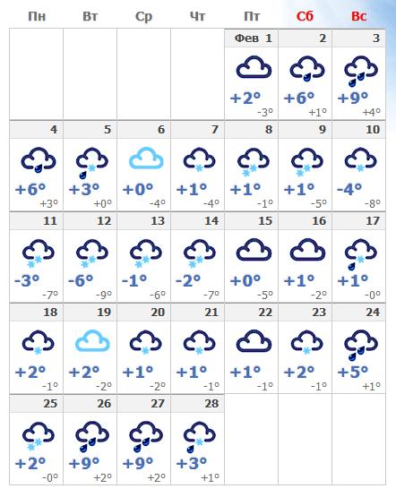 Погодные условия в феврале 2020 в Праге.