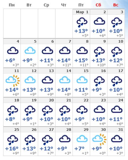 Погодные условия в марте 2020 в Риме.