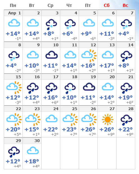 Погодные условия в апреле 2020 в Тбилиси