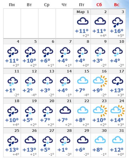 Погодные условия в марте 2020 в Тбилиси.