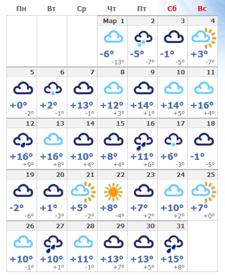 Погодные условия в марте 2020 в Вене.