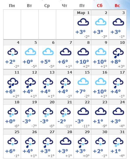 Погодные условия в марте 2019 в Праге.