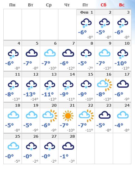 Погодные условия в феврале 2020 в Таллине.