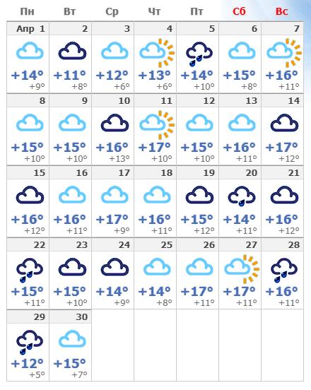 Погодные условия в апреле 2020 в Барселоне.