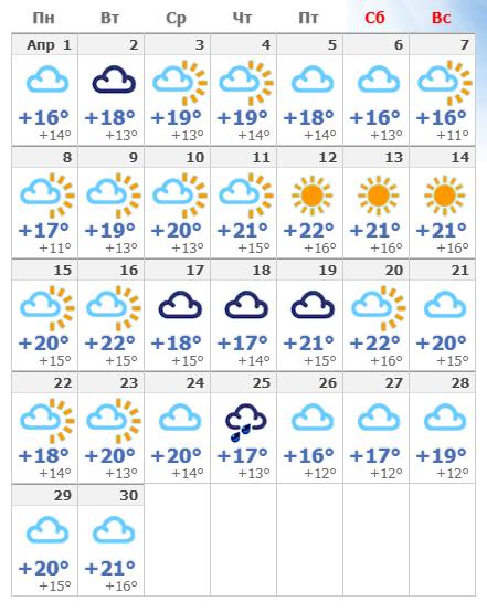 Погодные условия в апреле 2020 в Лиссабоне.