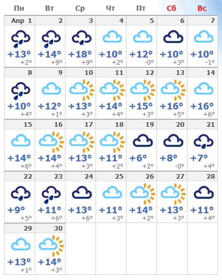 Погодные условия в апреле 2020 в Праге.