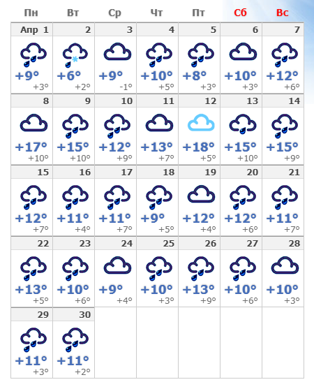 Погодные условия в апреле 2020 года в Париже.