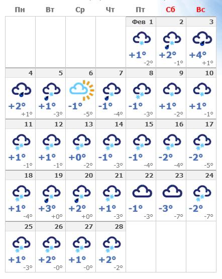 Погодные условия в феврале 2020 в Риге.