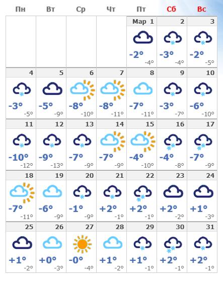 Погодные условия в марте 2021 года в Таллине.