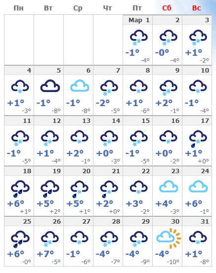 Погодные условия в марте 2019 года в Риге.