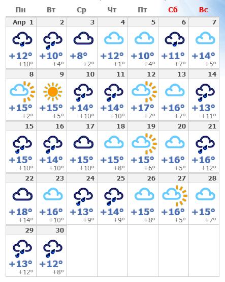 Погодные условия в апреле 2020 в Риме.