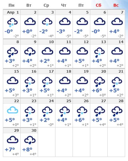 Погодные условия в апреле 2020 года в Таллине.
