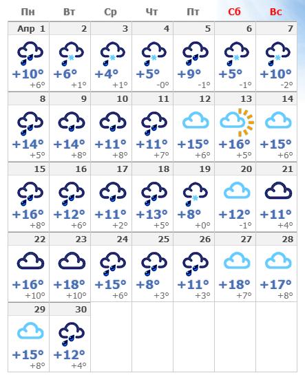 Погодные условия в апреле 2020 в Вене.