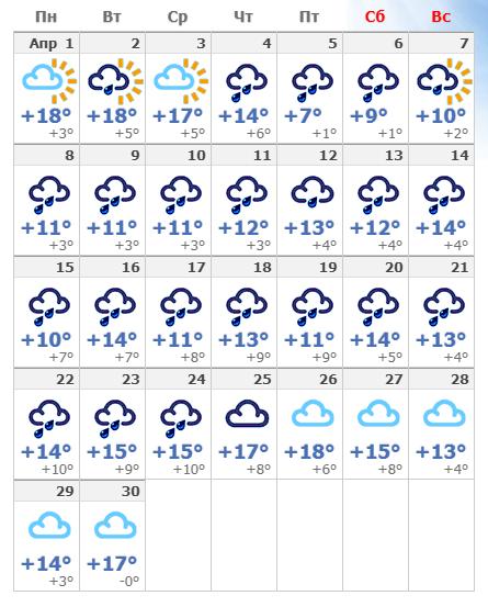 Погодные условия в апреле 2019 года в Белгороде.