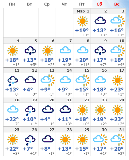 Погодные условия в марте 2019 года в Белгороде.