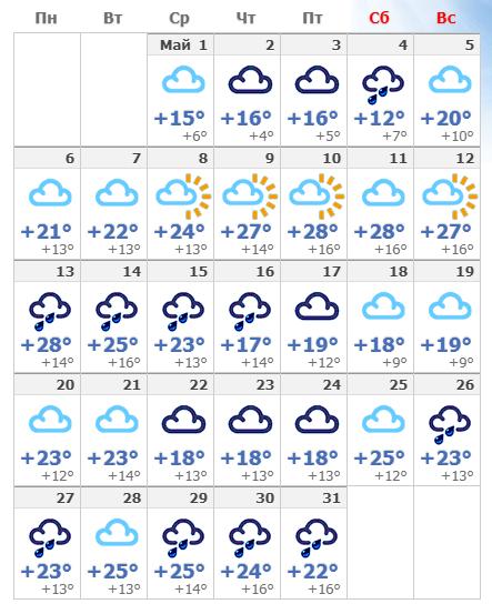 Погодные условия в мае 2020 года в Будапеште.