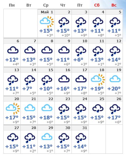 Погодные условия в мае 2020 года в Праге.