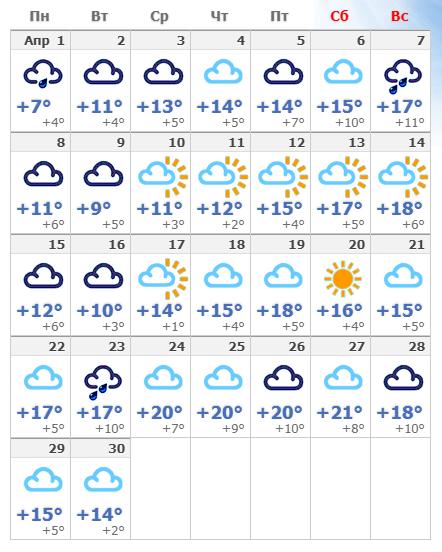 Погодные условия в апреле 2020 года в Риге.