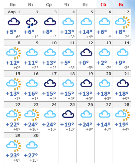 Погодные условия в апреле 2020 года в Нур-Султане.