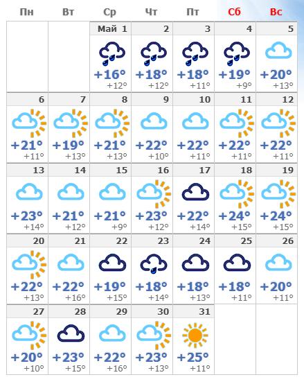 Погодные условия в мае 2021 года в Риме.