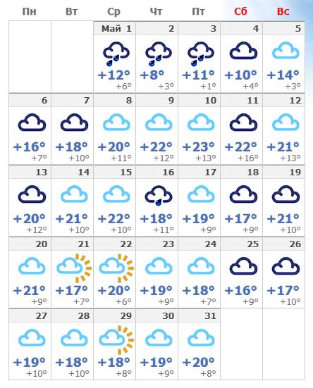 Погодные условия в мае 2020 года в Вене.
