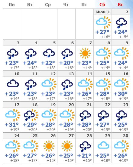 Погодные условия в Лиссабоне в июне 2020 года.