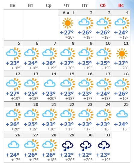 Погодные условия в Лиссабоне в августе 2020 года.