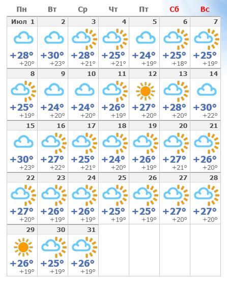 Погодные условия в Лиссабоне в июле 2020 года.