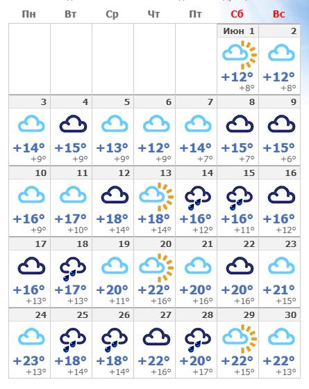 Погода в Таллине в июне 2020 года.