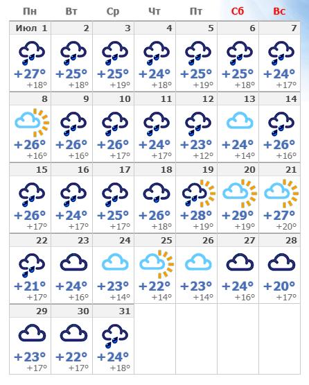 Погодные условия в Будапеште в июле 2020 года.