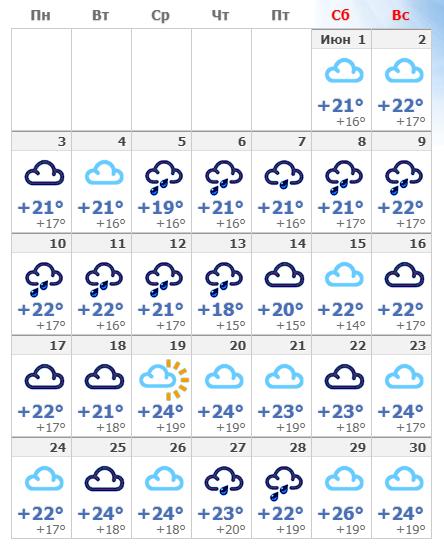Погодные условия в Барселоне в июне 2020 года.