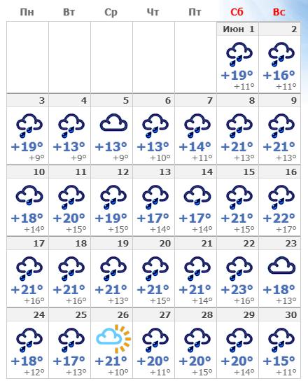 Погодные условия в Праге в июне 2020 года.