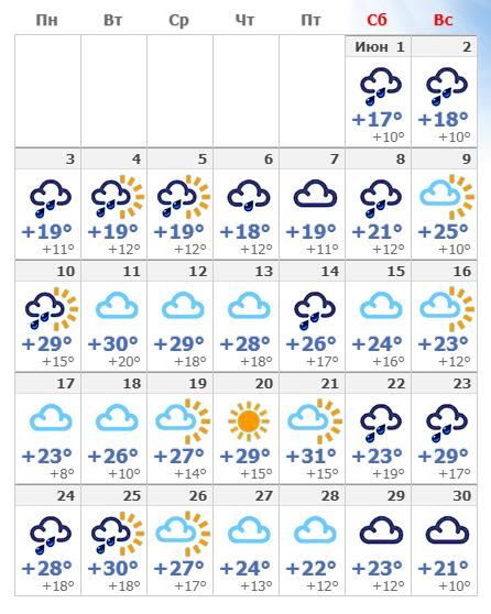 Погодные условия в Риге в июне 2020 года