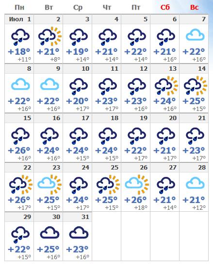 Погодные условия в Вене в июле 2020 года.