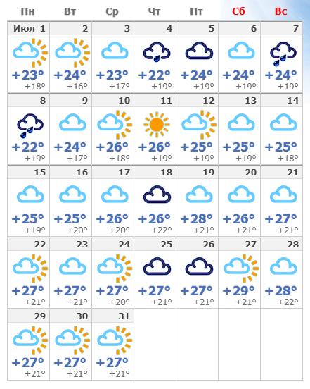 Погодные условия в Барселоне в июле 2020 года.