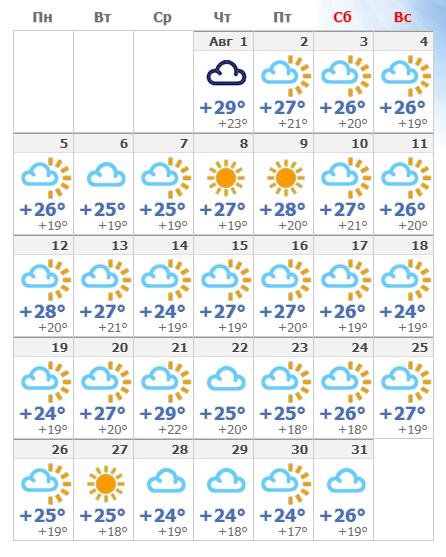 Погодные условия в августе в Лиссабоне 2020 года.